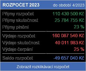 Roklikávací rozpočet
